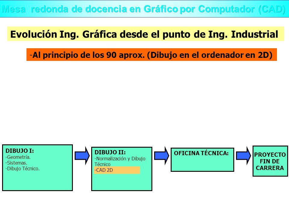 Mesa redonda de docencia en Gráfico por Computador (CAD)