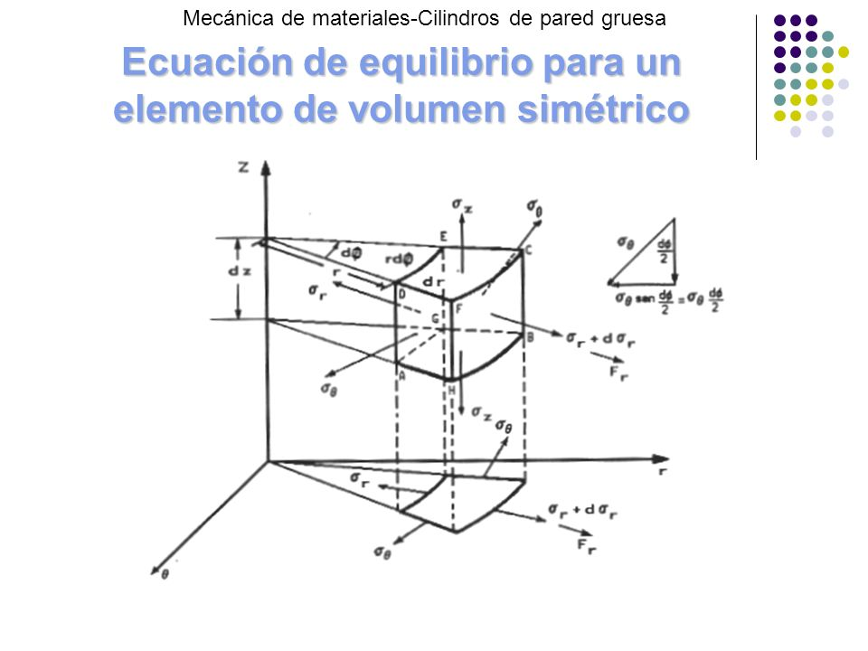 Ecuación de equilibrio para un elemento de volumen simétrico