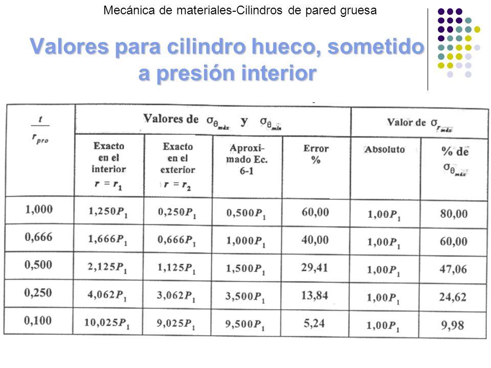 Valores para cilindro hueco, sometido a presión interior