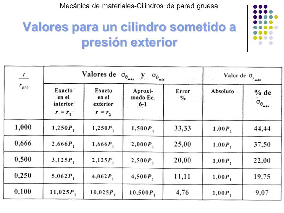 Valores para un cilindro sometido a presión exterior