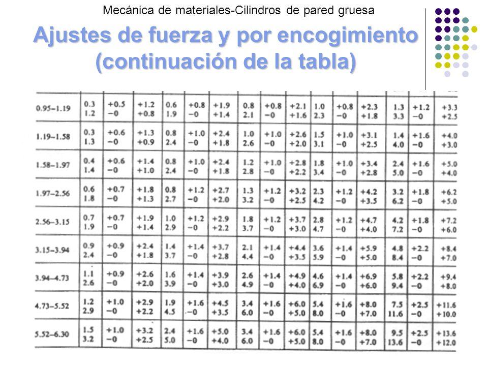 Ajustes de fuerza y por encogimiento (continuación de la tabla)