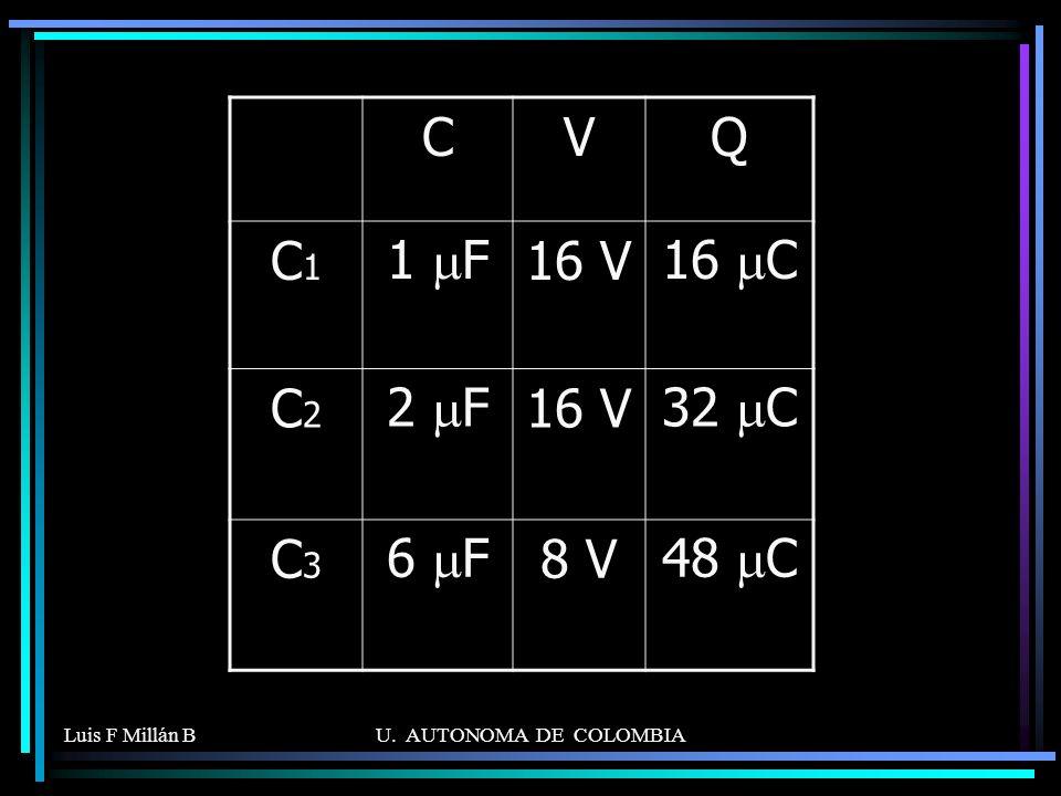 C V Q C1 1 mF 16 V 16 mC C2 2 mF 32 mC C3 6 mF 8 V 48 mC