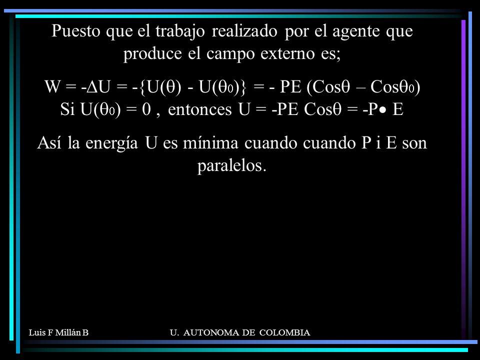 Así la energía U es mínima cuando cuando P i E son paralelos.