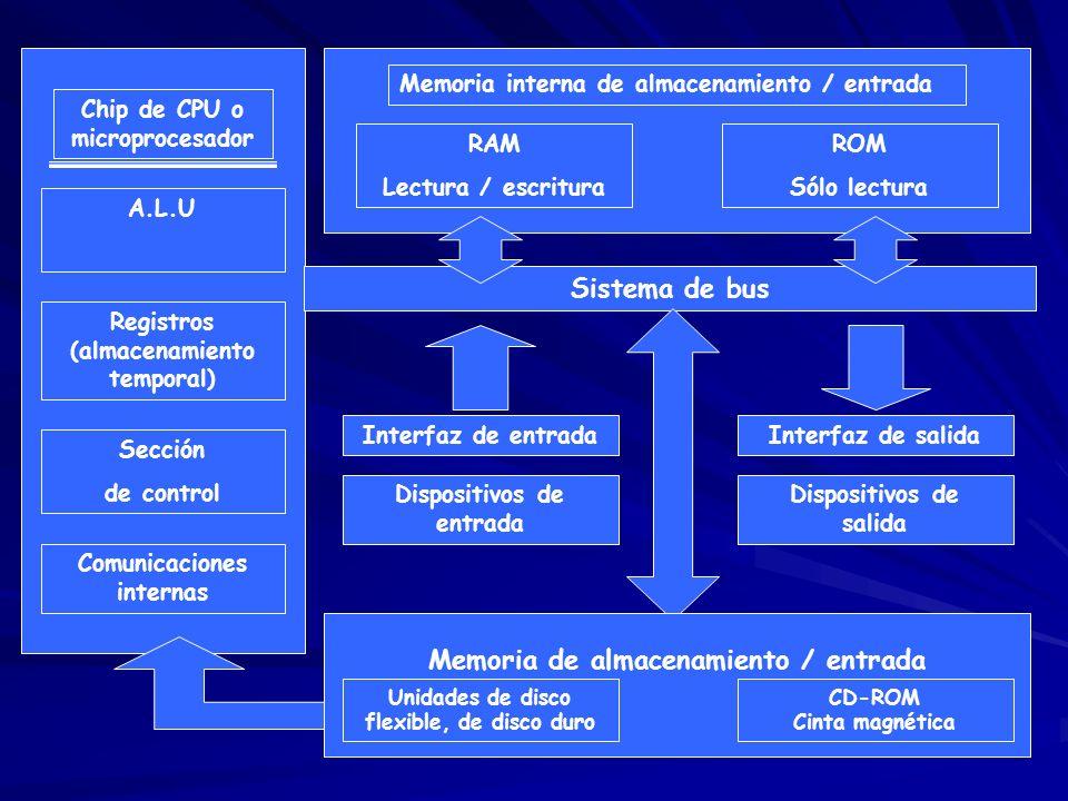 Sistema de bus Memoria de almacenamiento / entrada