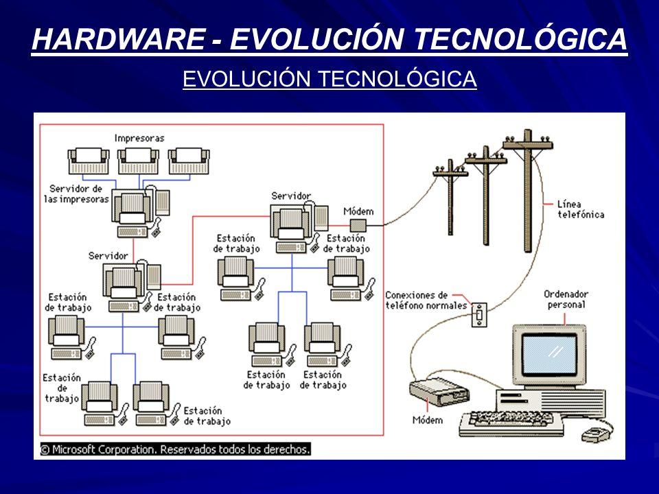 HARDWARE - EVOLUCIÓN TECNOLÓGICA