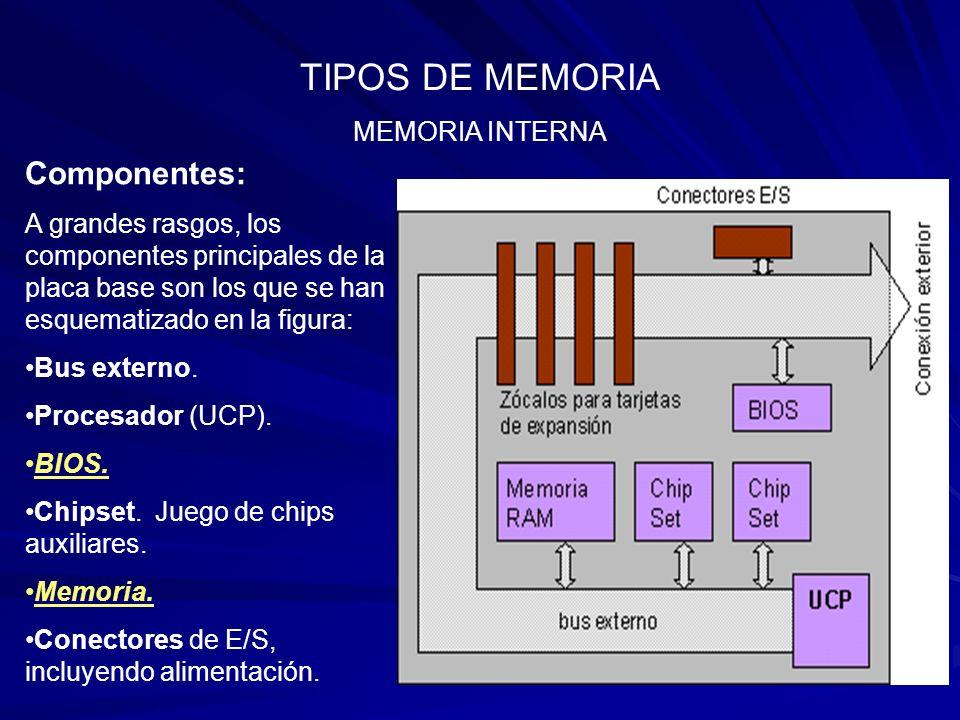 TIPOS DE MEMORIA Componentes: MEMORIA INTERNA