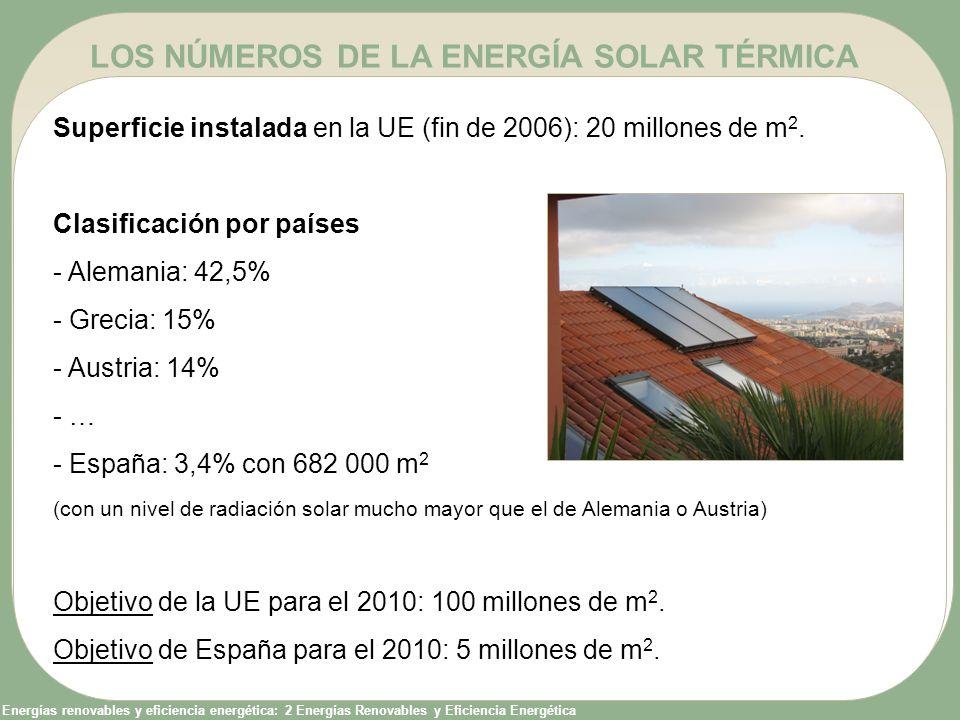 LOS NÚMEROS DE LA ENERGÍA SOLAR TÉRMICA
