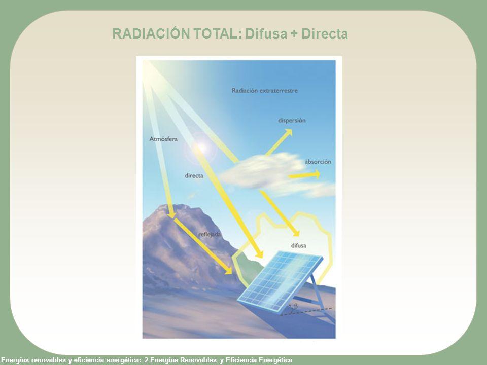 RADIACIÓN TOTAL: Difusa + Directa