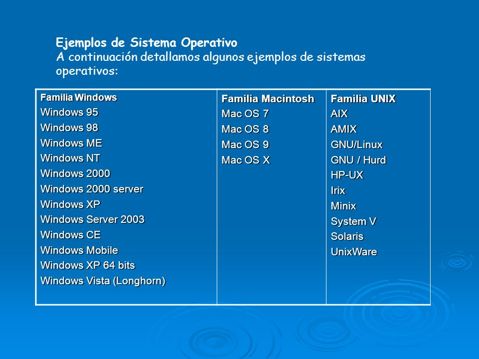 Ejemplos de Sistema Operativo