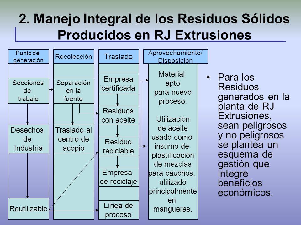 2. Manejo Integral de los Residuos Sólidos Producidos en RJ Extrusiones