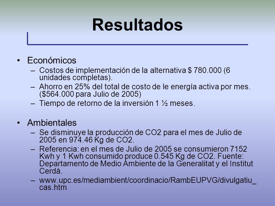 Resultados Económicos Ambientales