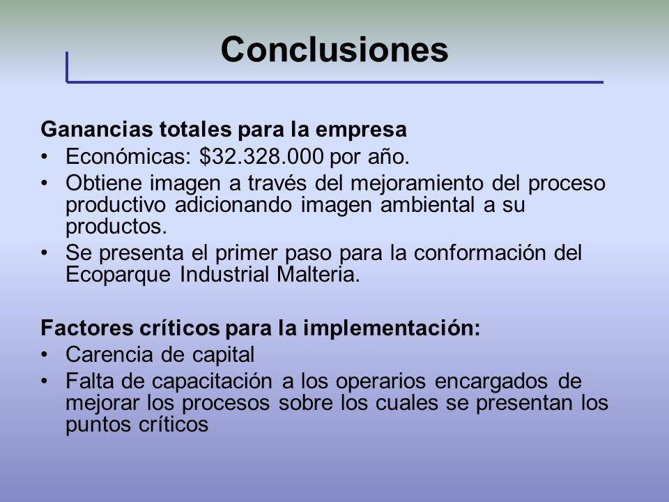 Conclusiones Ganancias totales para la empresa