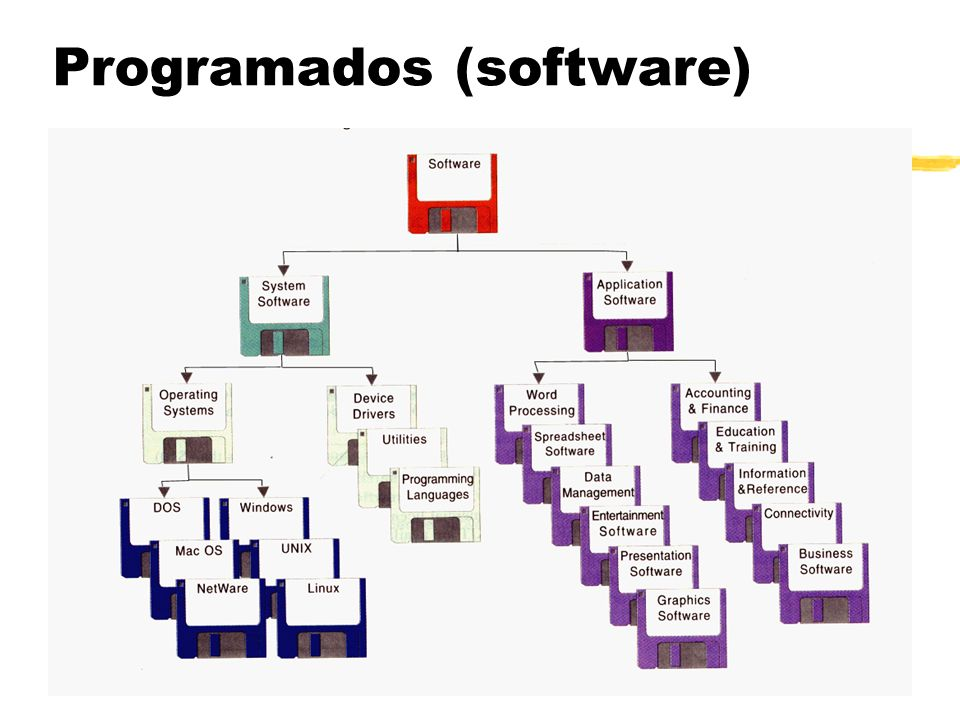 Programados (software)