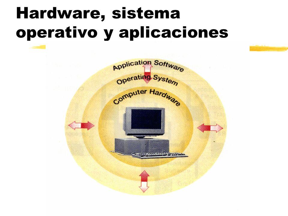 Hardware, sistema operativo y aplicaciones