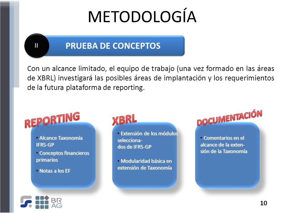 METODOLOGÍA REPORTING XBRL PRUEBA DE CONCEPTOS DOCUMENTACIÓN