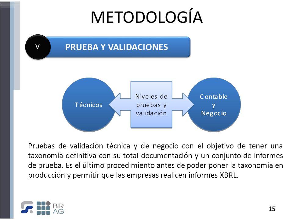 METODOLOGÍA PRUEBA Y VALIDACIONES