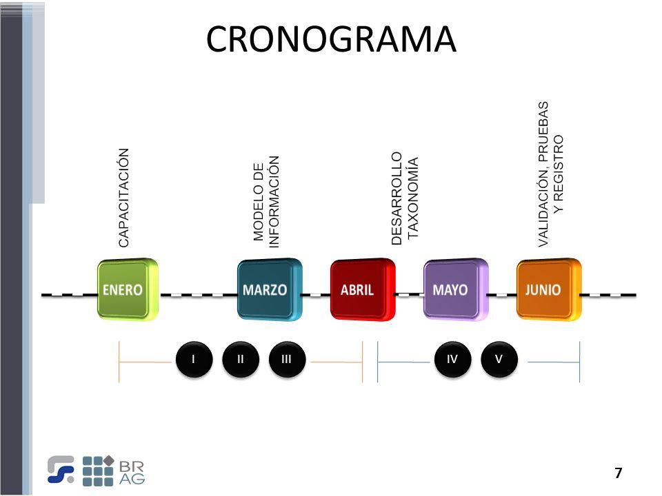 CRONOGRAMA ENERO MARZO ABRIL MAYO JUNIO I II III IV V