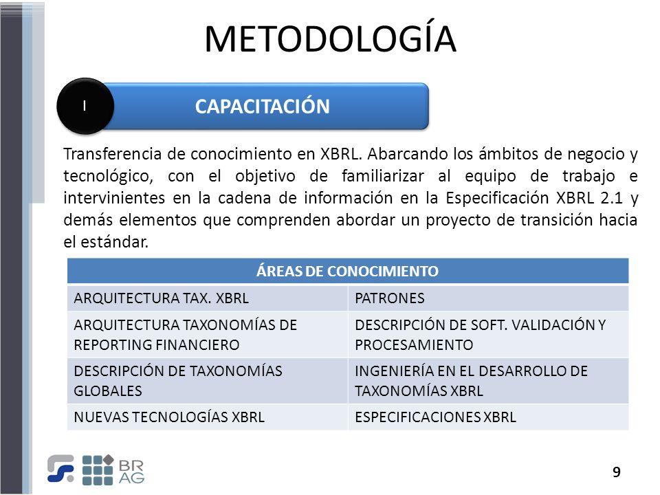 METODOLOGÍA CAPACITACIÓN