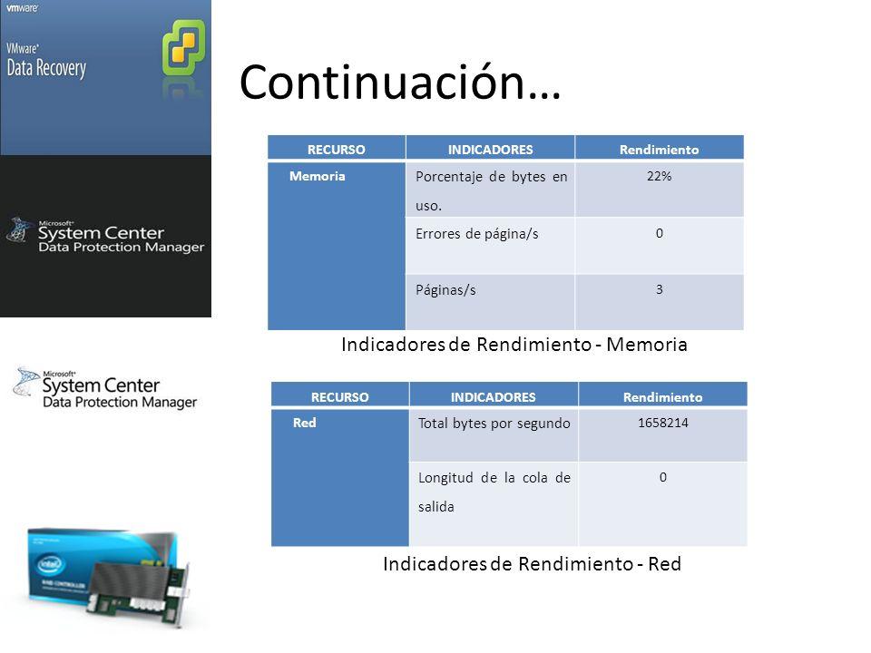 Continuación… Indicadores de Rendimiento - Memoria