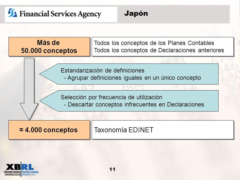 Japón Taxonomía EDINET ≈ 4.000 conceptos Más de 50.000 conceptos