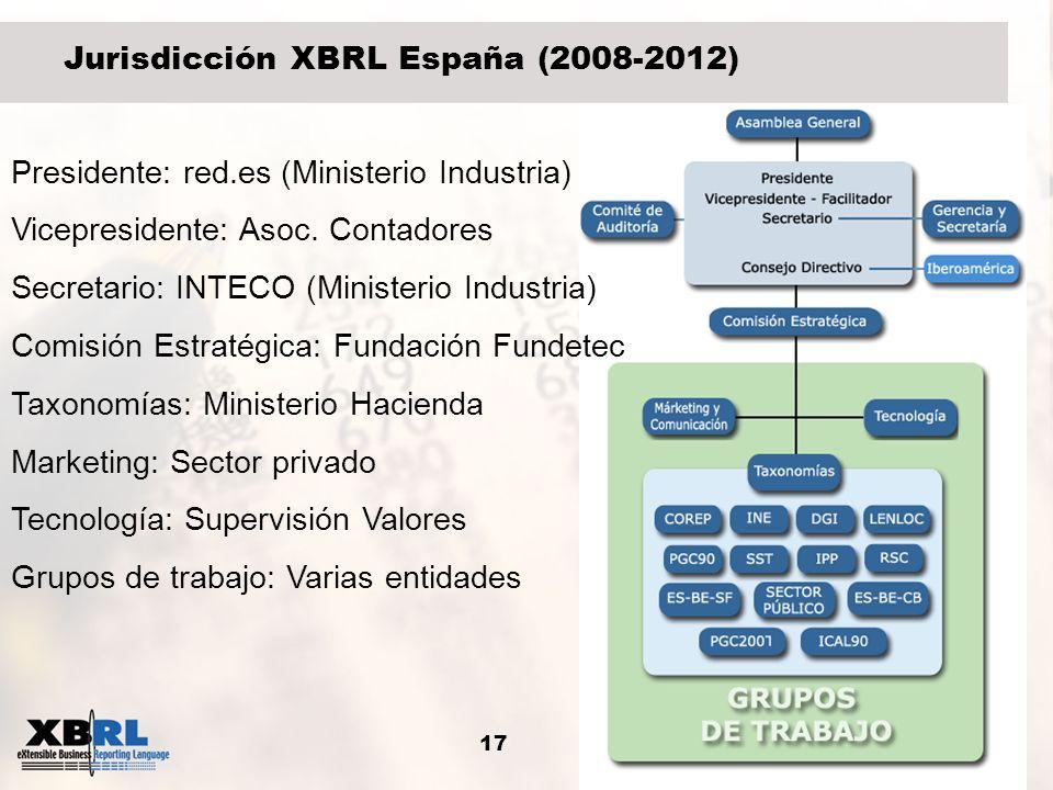 Jurisdicción XBRL España (2008-2012)
