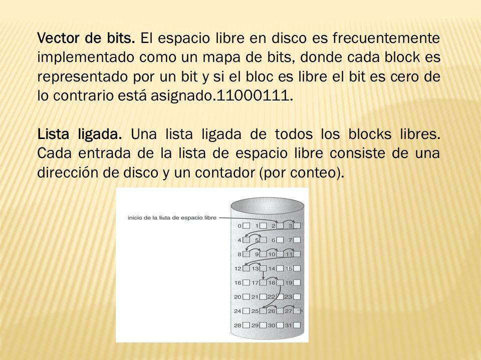 Vector de bits. El espacio libre en disco es frecuentemente implementado como un mapa de bits, donde cada block es representado por un bit y si el bloc es libre el bit es cero de lo contrario está asignado.11000111.