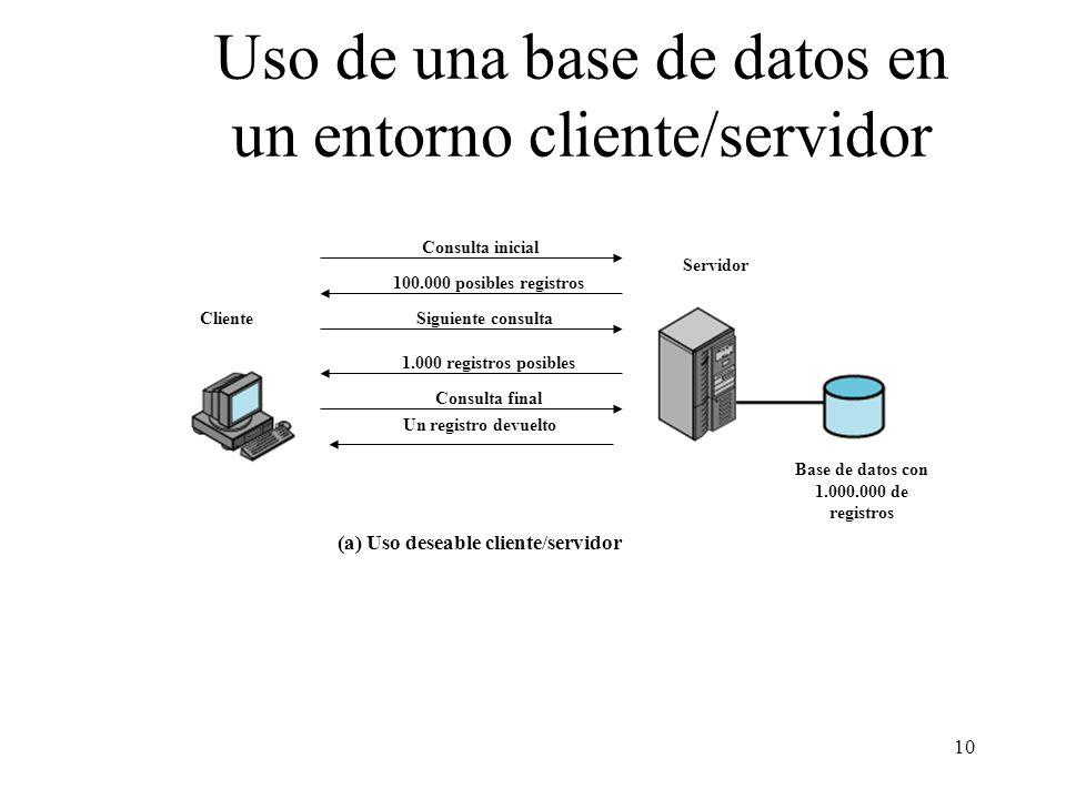 Uso de una base de datos en un entorno cliente/servidor