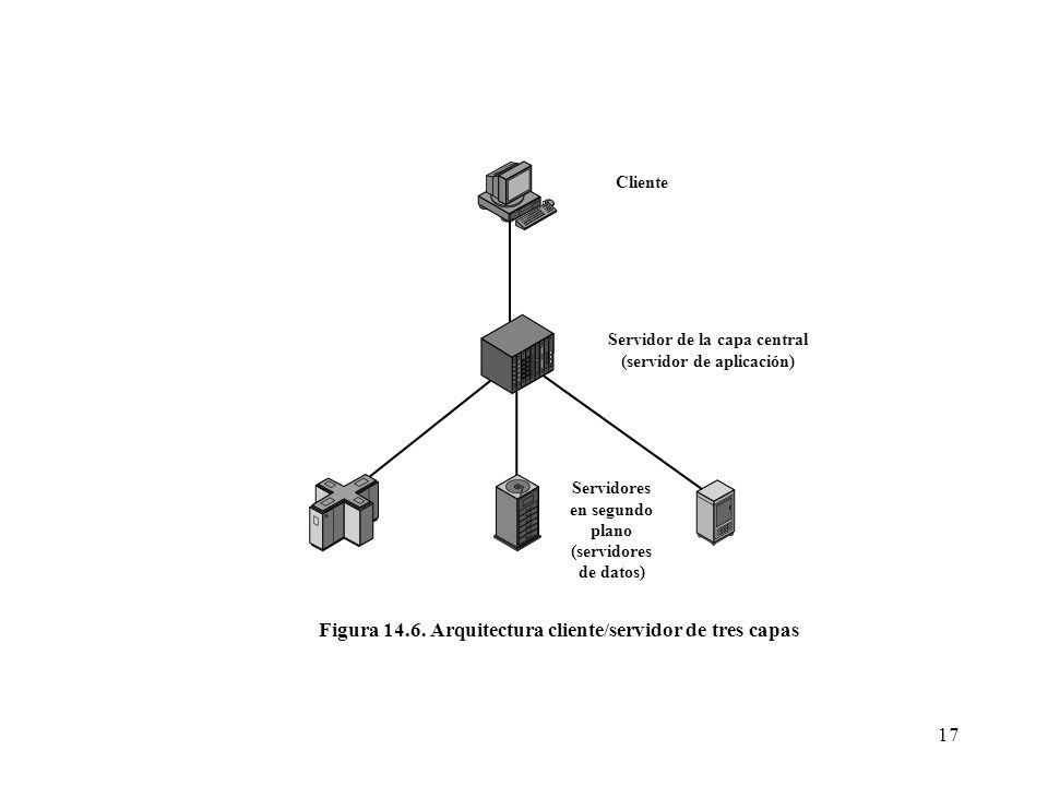 Figura 14.6. Arquitectura cliente/servidor de tres capas