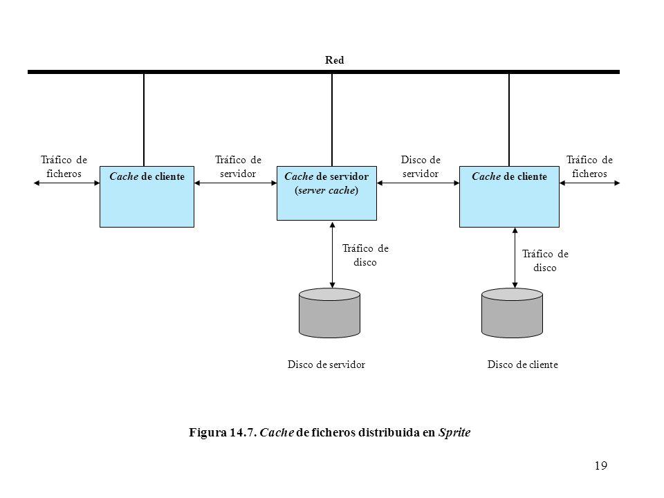 Figura 14.7. Cache de ficheros distribuida en Sprite