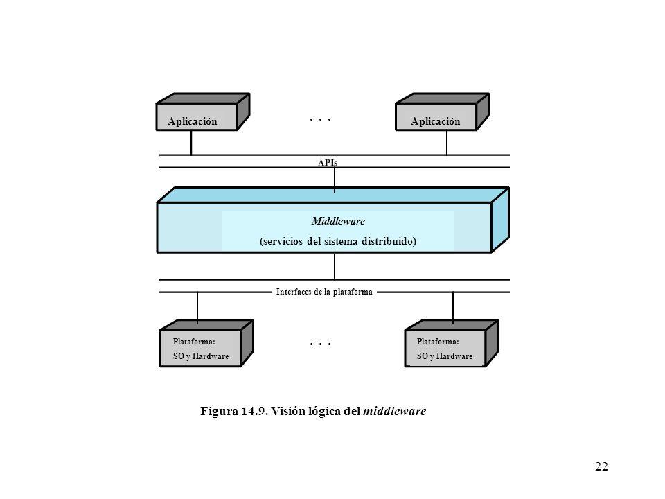Figura 14.9. Visión lógica del middleware