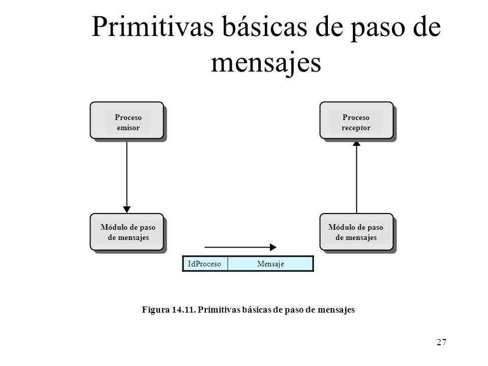 Primitivas básicas de paso de mensajes