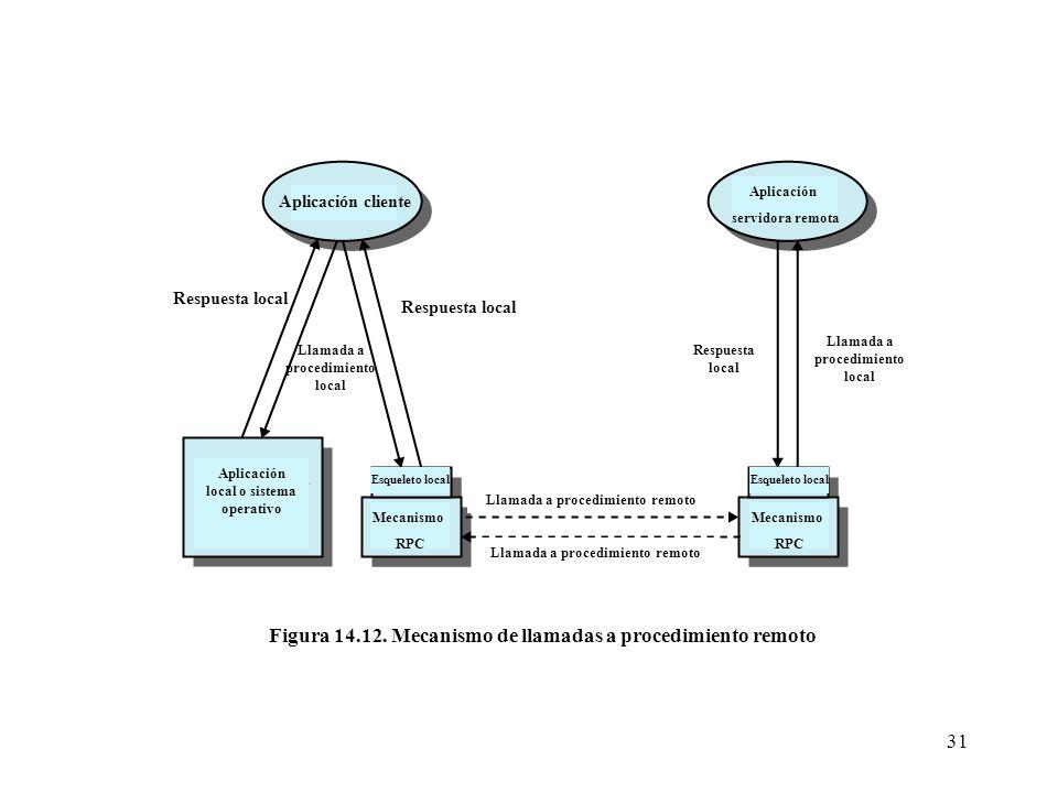 Figura 14.12. Mecanismo de llamadas a procedimiento remoto