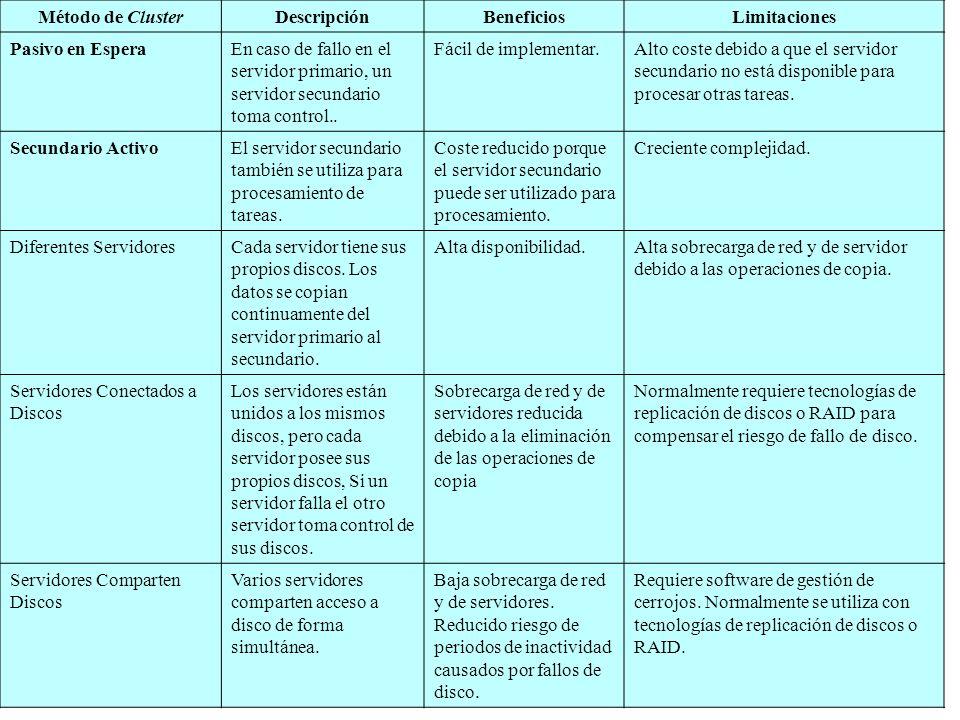 Método de Cluster Descripción. Beneficios. Limitaciones. Pasivo en Espera.