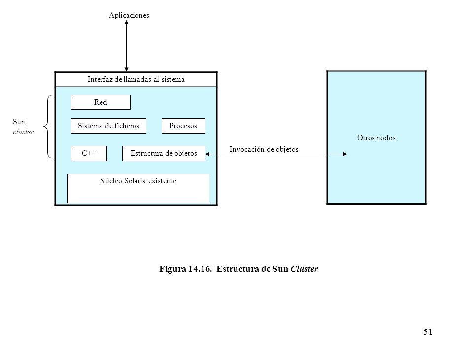 Figura 14.16. Estructura de Sun Cluster