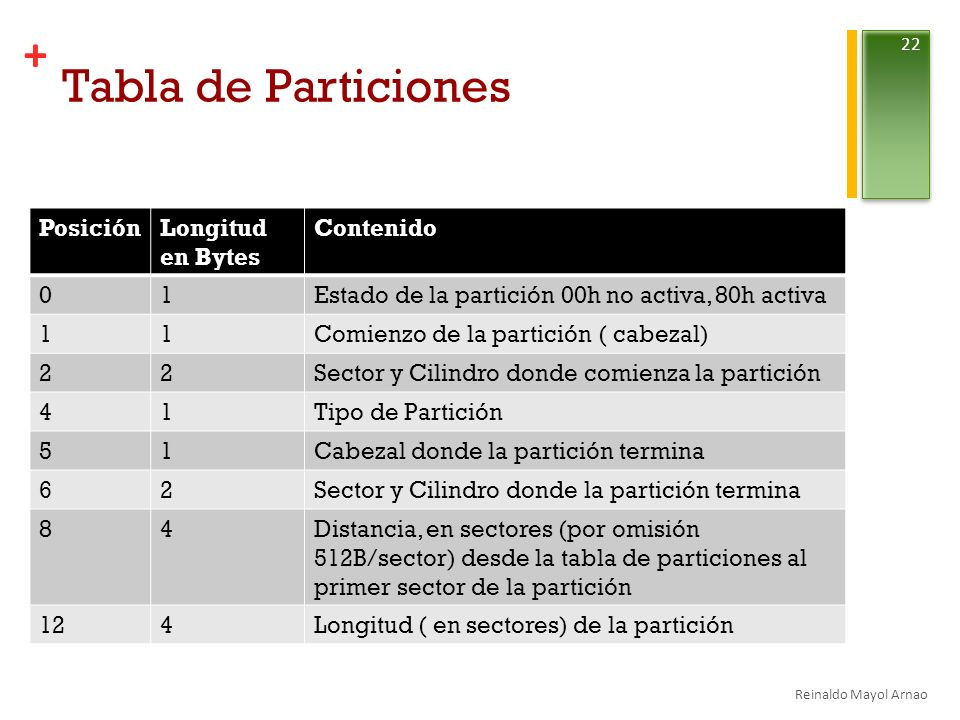 Tabla de Particiones Posición Longitud en Bytes Contenido 1