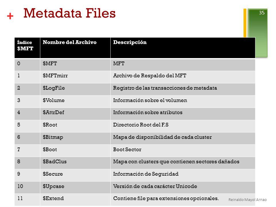Metadata Files Nombre del Archivo Descripción $MFT MFT 1 $MFTmirr