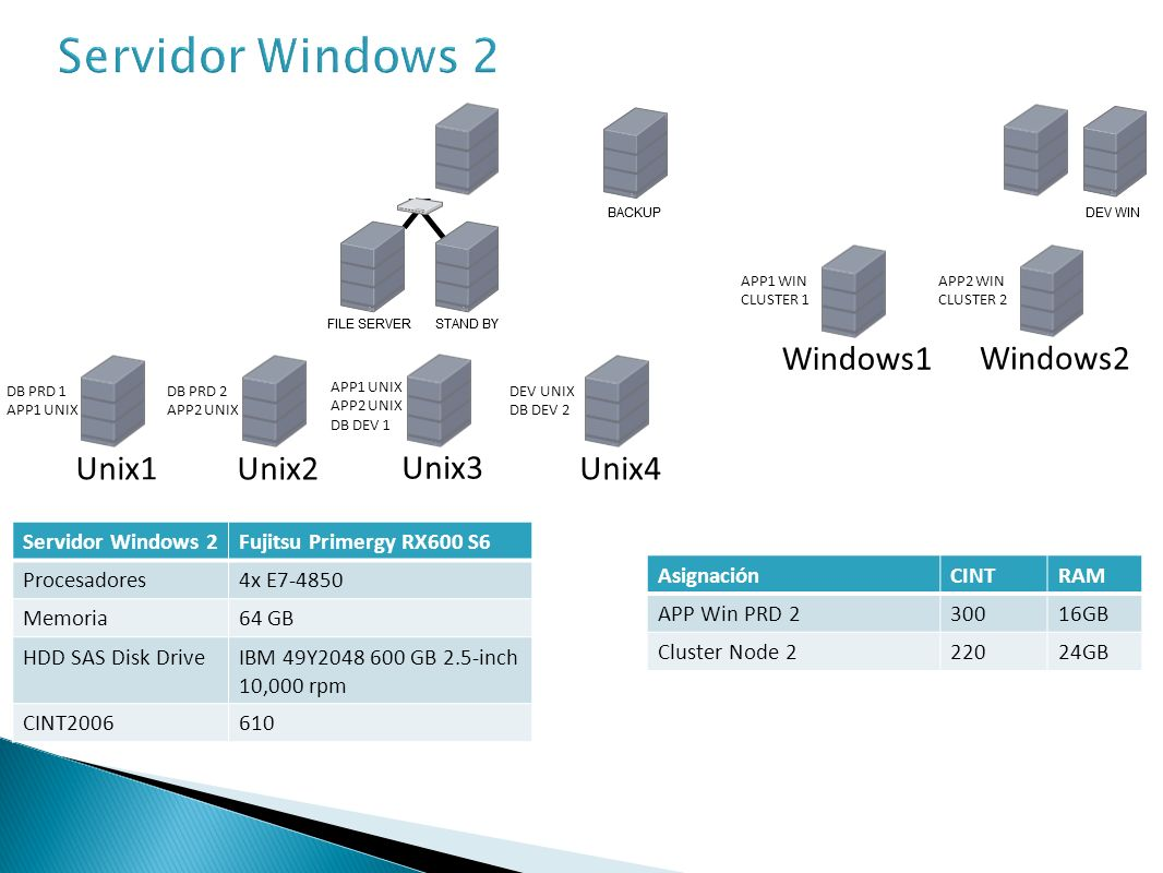 Servidor Windows 2 Windows1 Windows2 Unix1 Unix2 Unix3 Unix4