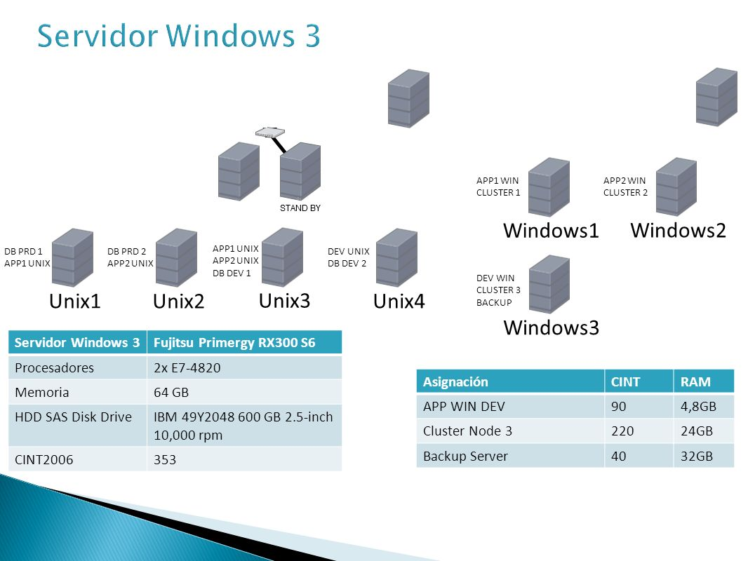 Servidor Windows 3 Windows1 Windows2 Unix1 Unix2 Unix3 Unix4 Windows3
