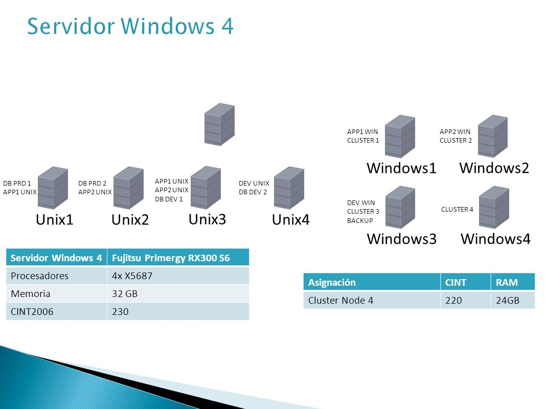 Servidor Windows 4 Windows1 Windows2 Unix1 Unix2 Unix3 Unix4 Windows3