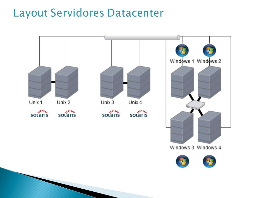 Layout Servidores Datacenter