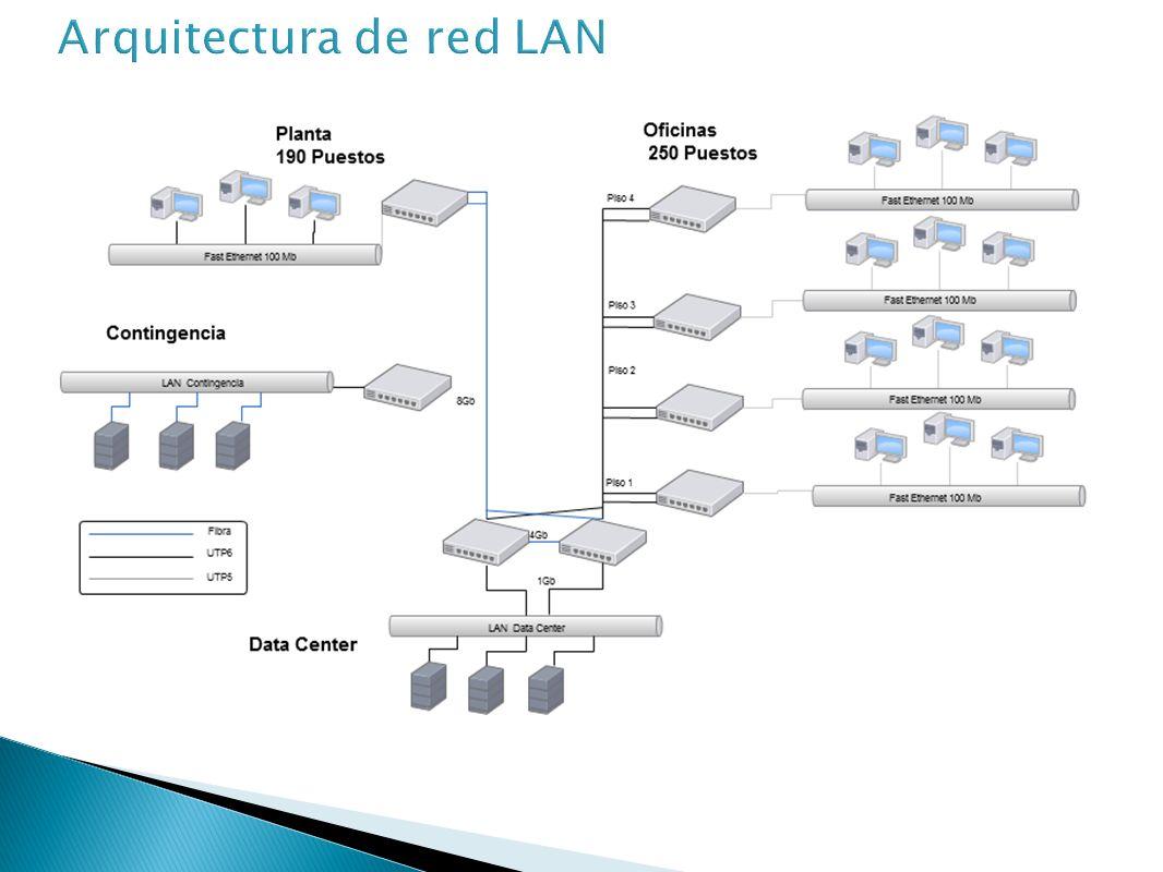 Arquitectura de red LAN