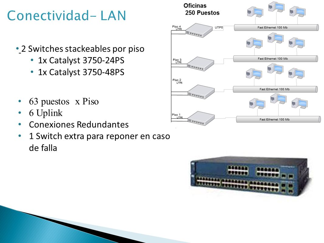 Conectividad- LAN 2 Switches stackeables por piso