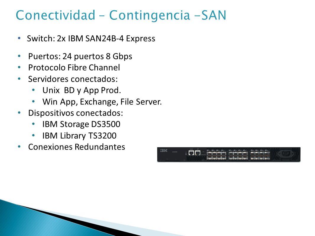 Conectividad – Contingencia -SAN