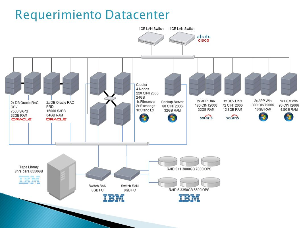 Requerimiento Datacenter