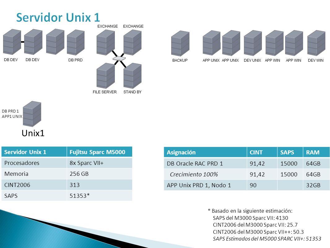 Servidor Unix 1 Unix1 Servidor Unix 1 Fujitsu Sparc M5000 Procesadores