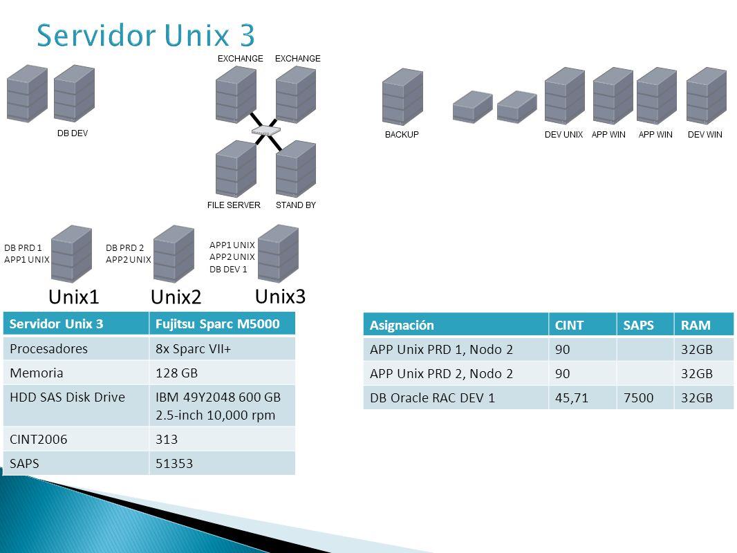 Servidor Unix 3 Unix1 Unix2 Unix3 Servidor Unix 3 Fujitsu Sparc M5000