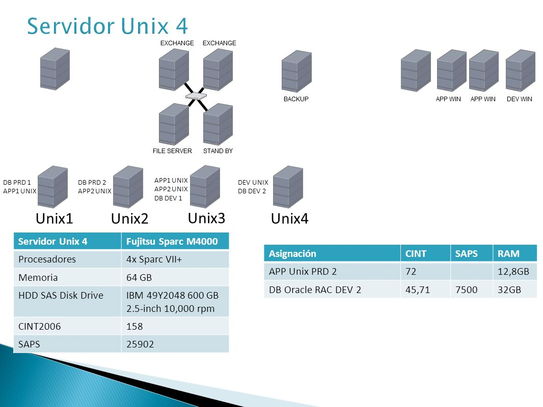 Servidor Unix 4 Unix1 Unix2 Unix3 Unix4 Servidor Unix 4
