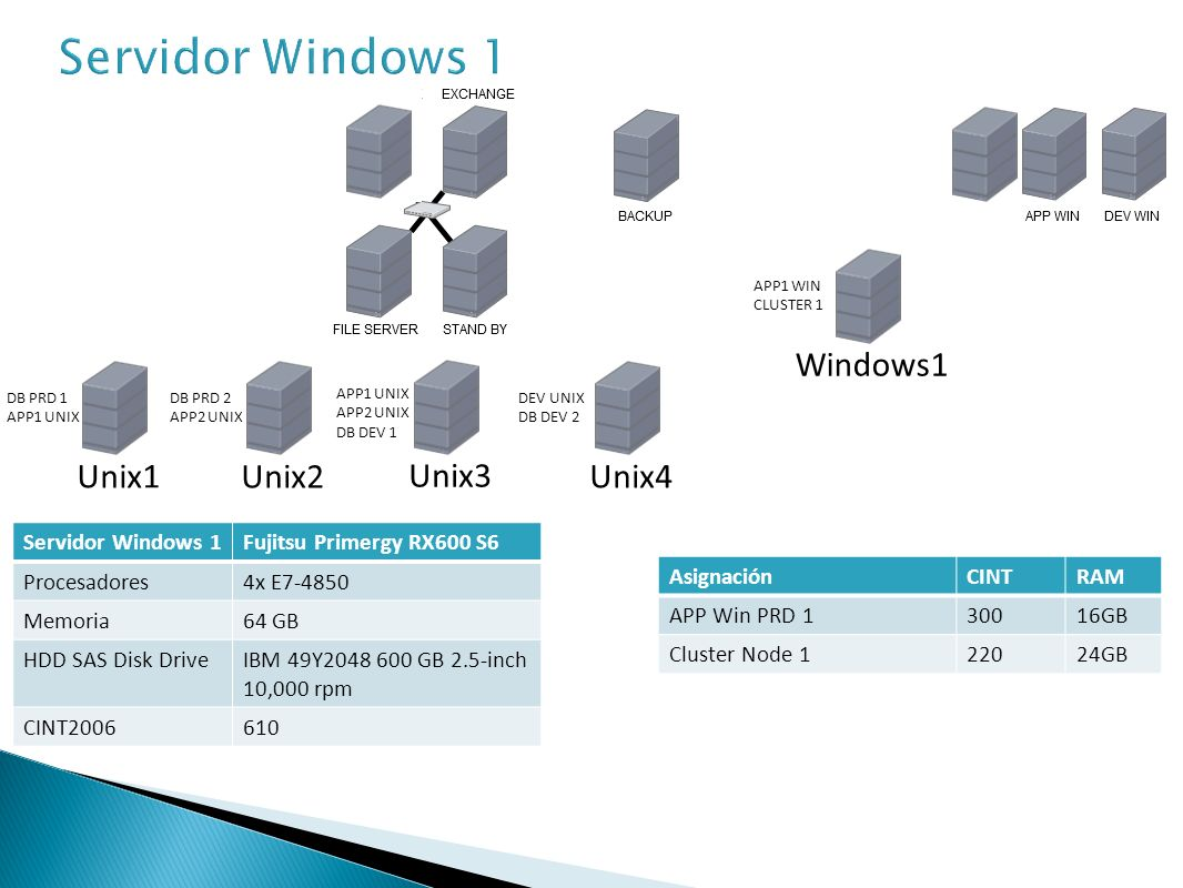 Servidor Windows 1 Windows1 Unix1 Unix2 Unix3 Unix4 Servidor Windows 1