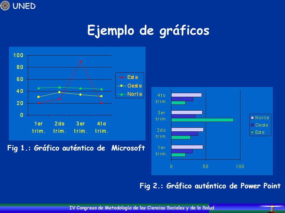 Ejemplo de gráficos UNED Fig 1.: Gráfico auténtico de Microsoft