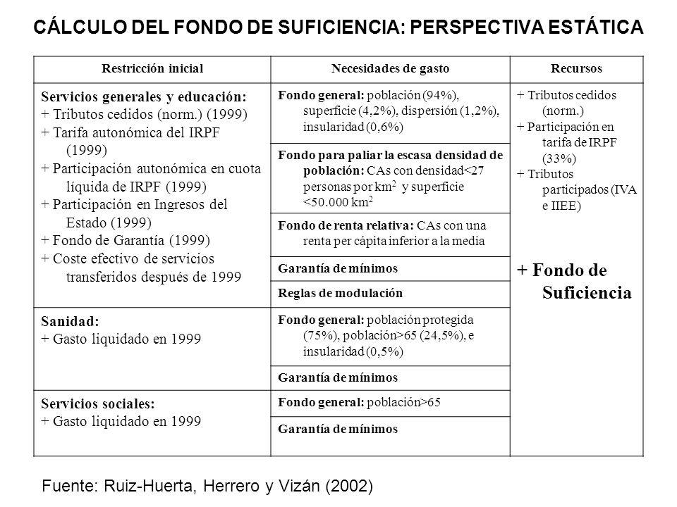 CÁLCULO DEL FONDO DE SUFICIENCIA: PERSPECTIVA ESTÁTICA